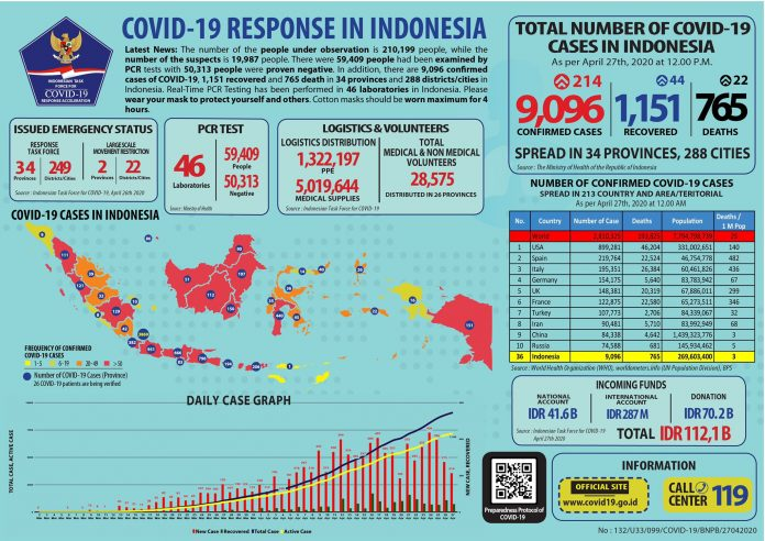 Infographic of COVID-19 cases in Indonesia as of Monday, April 27.