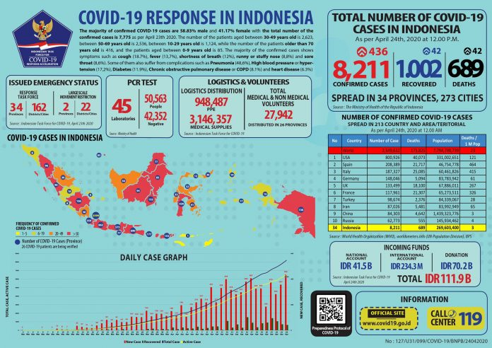 Infographic of COVID-19 cases in Indonesia as of Friday, April 24.